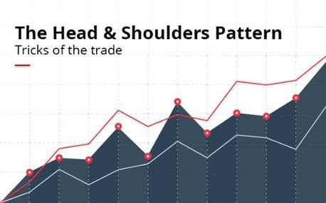 Neckline Trading - Double Top Pattern 2